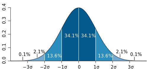 A bell curve showing standard deviations