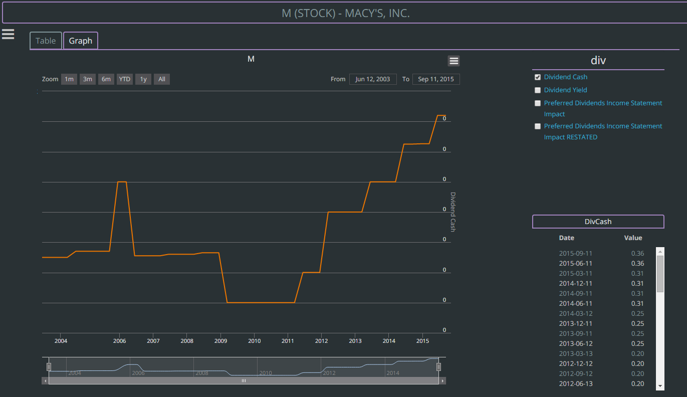 macys div graph