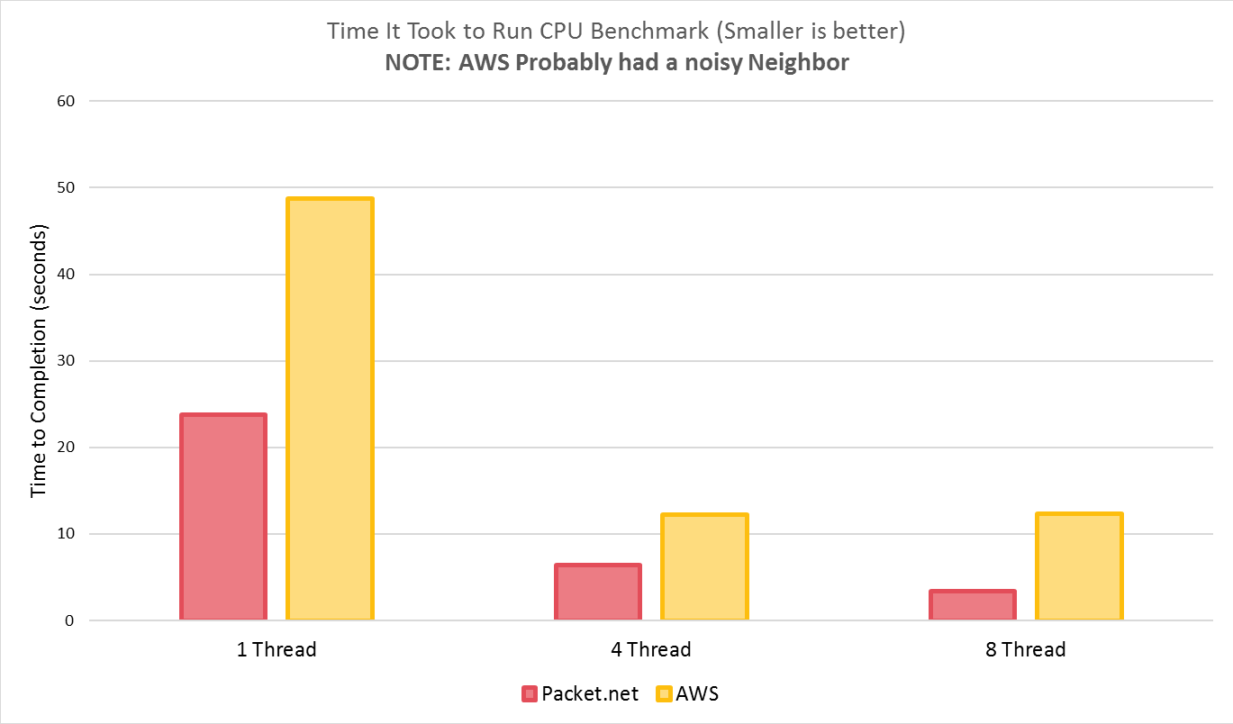 AWS vs Packet net Why we left AWS Benchmarking AWS's Network, Disk